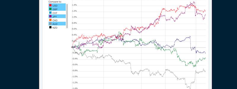 通貨の力関係を表示している画像