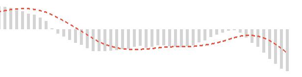 MACDをチャートに表示させた画像