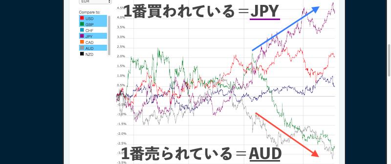 通貨ペア選びの方法を紹介している画像