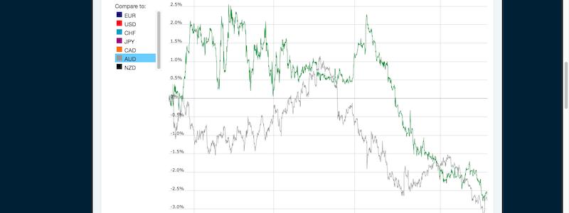 通貨の力関係があまり変わらない画像